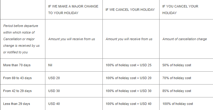 Air Mauritious cancellation policy